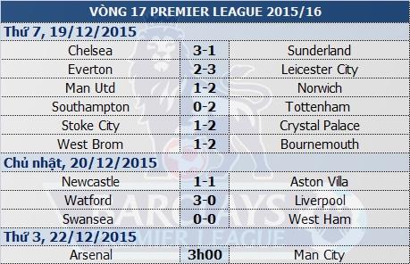 Arsenal - Man City: Nuôi tham vọng lớn - 1