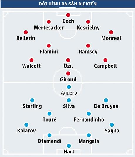 Arsenal - Man City: Nuôi tham vọng lớn - 5