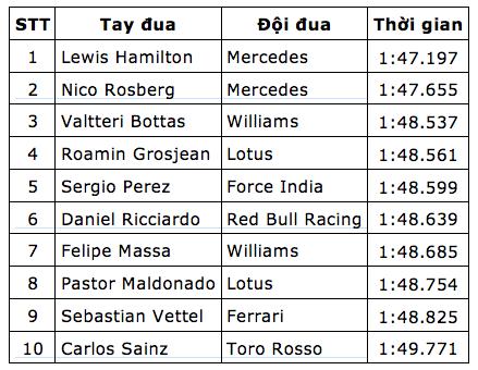 "Lewis Hamilton - ""Ông vua pole"" F1 2015 - 12"