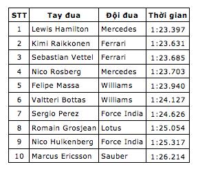 Hamilton giành pole trước sức ép của Ferrari - 11