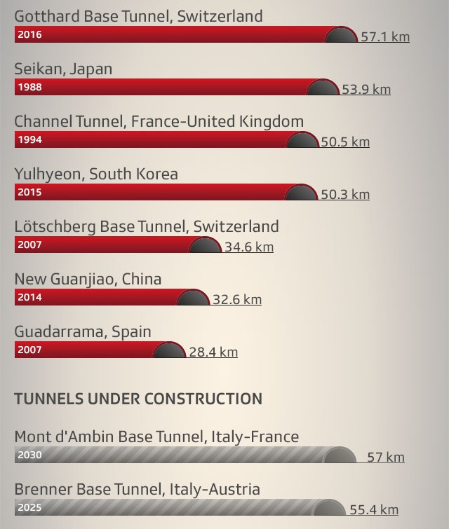 Với chiều dài 57,1 km, Gotthard trở thành hầm đường sắt dài nhất thế giới, soán ngôi của đường hầm Seikan, dài 53,9 km, của Nhật Bản.