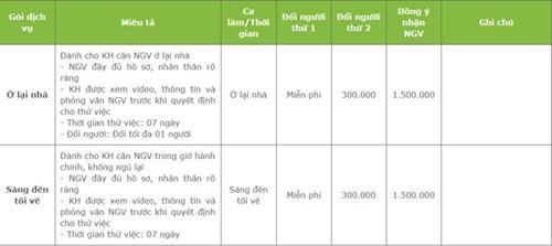 Bảng báo giá cho khách hàng khi đặt dịch vụ nhận người giúp việc tại một trung tâm ở Hà Nội với phí môi giới 1,5 triệu đồng.