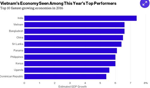 Kinh tế Việt Nam là một trong những nước phát triển nhanh nhất năm 2016