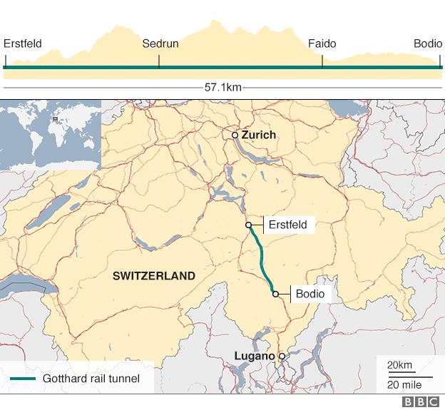 Đường hầm Gotthard dài 57,1 km xuyên dãy An-pơ nối 2 thành phố Erstfeld và Bodio Thụy Sĩ. Dự án được khởi công năm 1999.