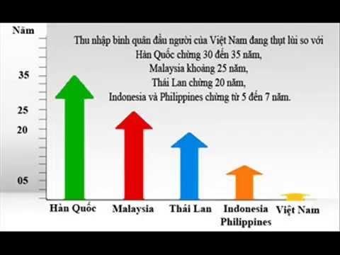 Việt Nam đang tụt hậu rất xa so với các nước trong khu vực