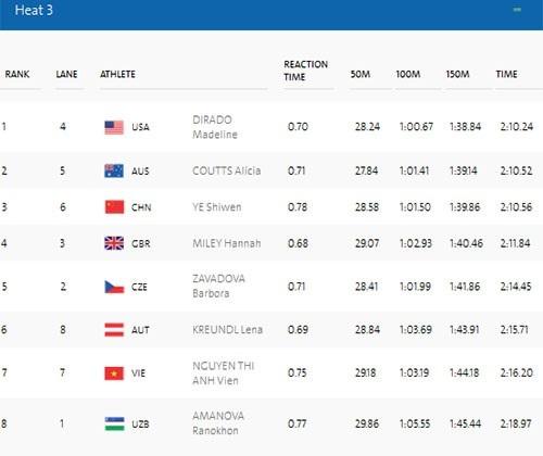 Ánh Viên chỉ xếp thứ 7 ở lượt bơi của mình và không lọt nhóm 16 người đi tiếp tại nội dung 200m hỗn hợp