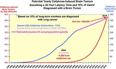 Sóng điện từ của điện thoại di động có thể gây ung thư não - 2