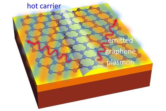 Trong hình: Quá trình phát xạ ánh sáng từ một tấm graphene được biểu diễn như trong mạng tinh thể màu xanh trên bề mặt của một vật liệu vận chuyển. Các mũi tên màu sáng di chuyển trở lên tại trung tâm mô tả một electron chuyển động nhanh. Vì các electron đang chuyển động nhanh hơn ánh sáng của chính nó nên tạo ra một sóng va chạm và phun ra plasmon được hiển thị như đường lượn sóng màu đỏ, trong cả hai hướng .