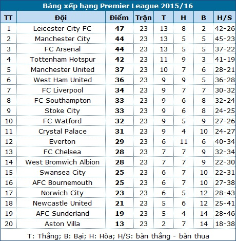 Sunderland - Man City: Cơ hội tốt cho các vị khách - 4