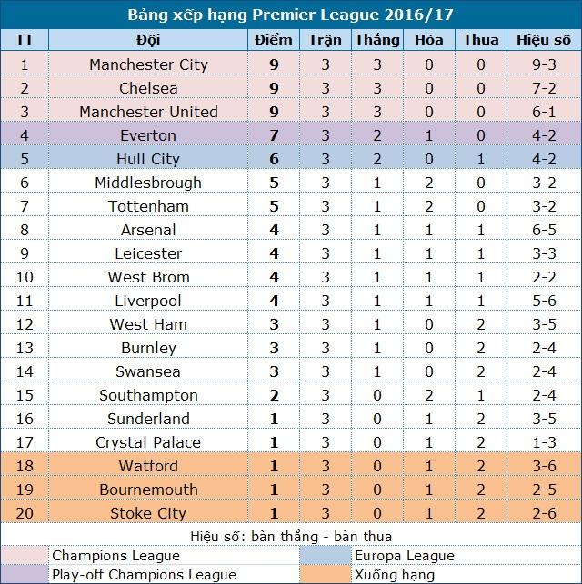 Man City 3-1 West Ham: Đẳng cấp chênh lệch - 2