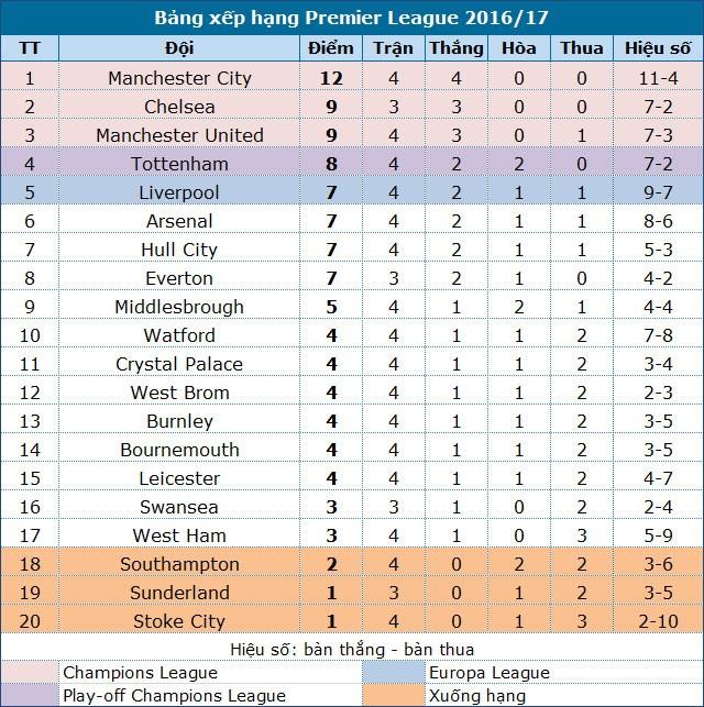 Arsenal 2-1 Southampton: Chiến thắng nghẹt thở - 2