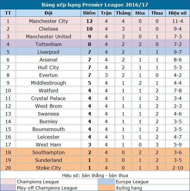 Chelsea đứt mạch toàn thắng trên sân Swansea - 3