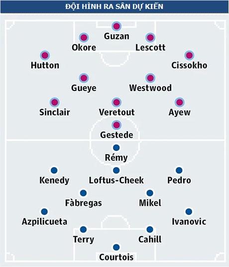 Aston Villa - Chelsea: Villa Park run rẩy - 5