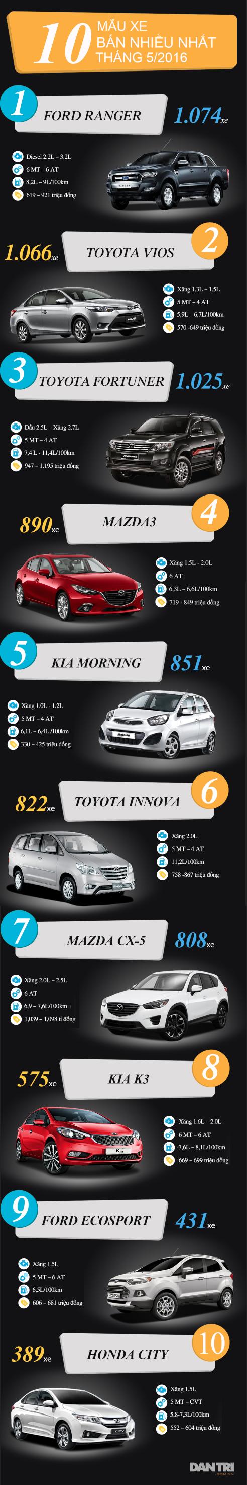 Top 10 xe bán chạy nhất tháng 5/2016 - 1