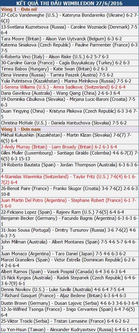 Murray lần đầu loại đồng hương ở Wimbledon - 2
