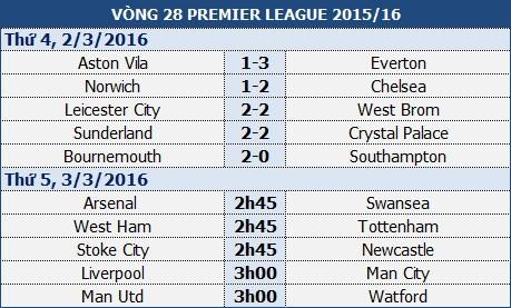 Liverpool - Man City: Cơ hội phục thù - 1