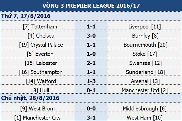 Man City 3-1 West Ham: Đẳng cấp chênh lệch - 1
