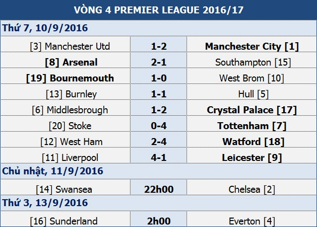 MU 1-2 Man City: Guardiola lại thắng Mourinho - 2