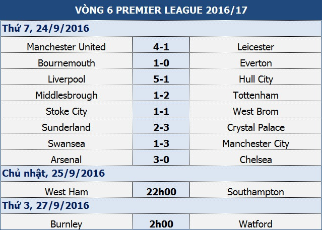 MU 4-1 Leicester: Chiến thắng ngọt ngào - 2