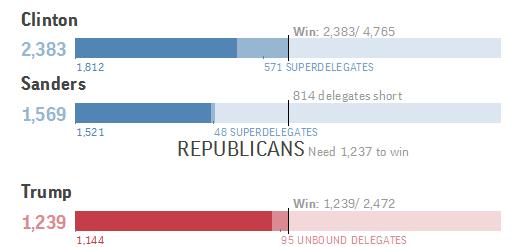 Bà Hillary giành đủ 2.383 phiếu, trong khi ở đảng Cộng hòa, ứng viên Donald Trump giành 1.239 phiếu, vượt số phiếu tối thiểu. (Ảnh: NYTimes)