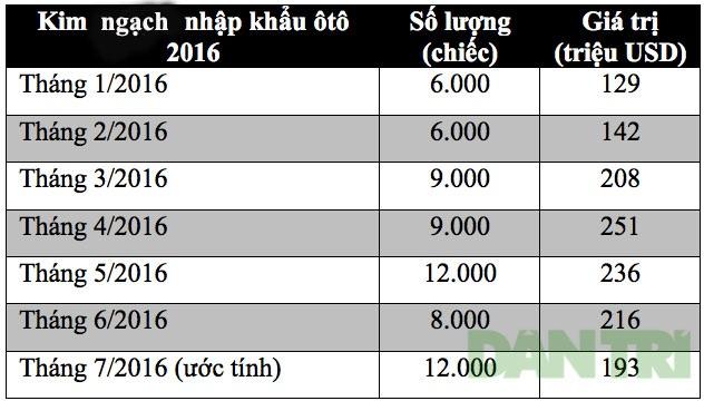 Tháng 7/2016: Việt Nam chi 193 triệu USD nhập khẩu ôtô - 2