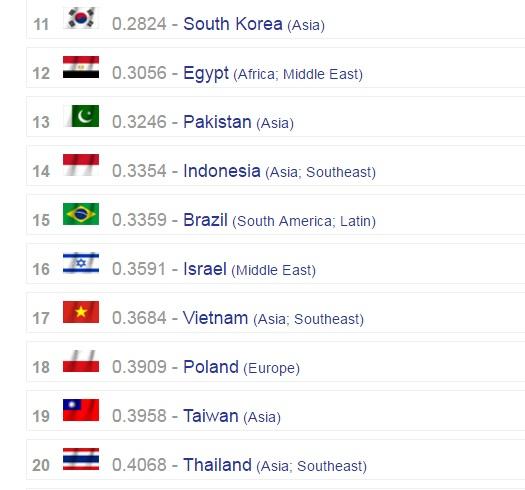 Việt Nam đứng thứ 17 trong bảng xếp hạng