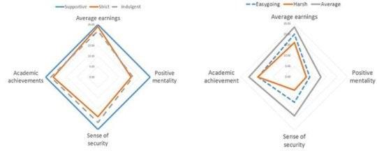 Biểu đồ bên trái cho thấy các phương pháp nuôi dạy con cái (hỗ trợ, nghiêm khắc, nuông chiều) và các ảnh hưởng của chúng đến sự thành công của đứa trẻ. Hình bên phải cho thấy phương pháp nuôi dạy con cái (dễ tính, khắc nghiệt, trung bình) và các ảnh hưởng của chúng đến sự thành công của đứa trẻ. Ảnh: Đại học Kobe