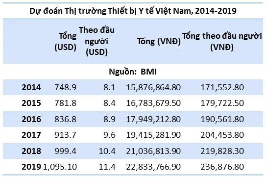 Cơ hội để phát triển Kỹ thuật Y sinh ở Việt Nam - 1