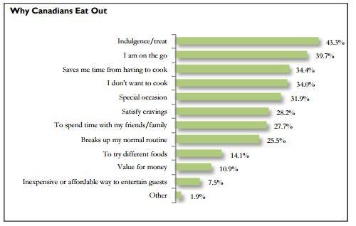 Bảng kháo sát các lý do vì sao người dân Canada lại đa số chọn nhà hàng