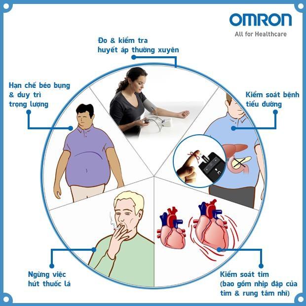Đồng hành cùng thiết bị y tế Omron Nhật Bản để theo dõi sức khỏe tại nhà