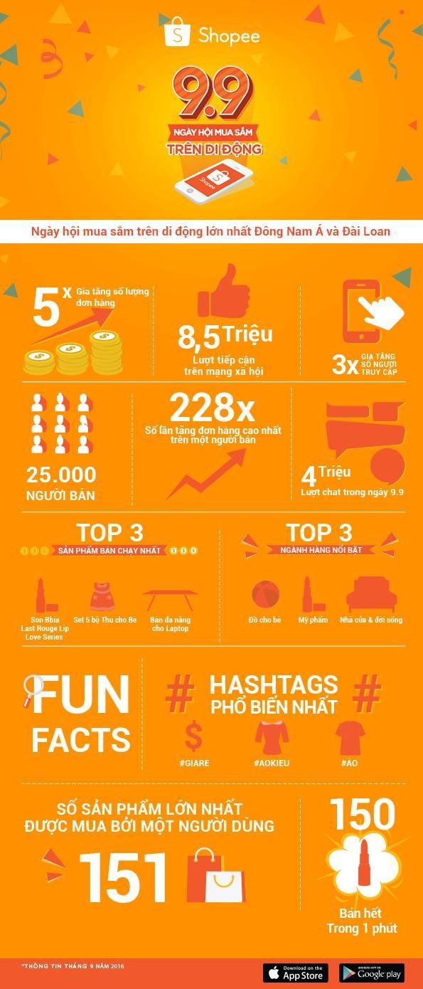 Những con số ấn tượng đã được ghi nhận sau Ngày hội mua sắm trên di động 9.9 do sàn thương mại điện tử Shopee tổ chức