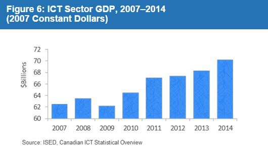 Nguồn: http://www.servicecanada.gc.ca/eng/qc/job_futures/statistics/2147.shtml