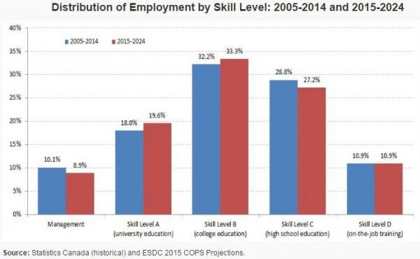 Du học cao đẳng nghề Canada theo chính sách CES – Cơ hội việc làm và định cư rộng mở - 2