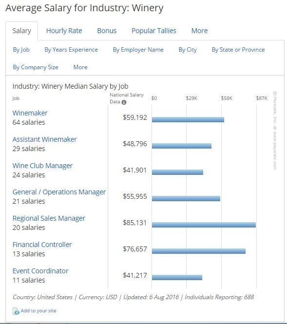 Thống kê mức lương trung bình các công việc trong nhóm ngành bia rượu