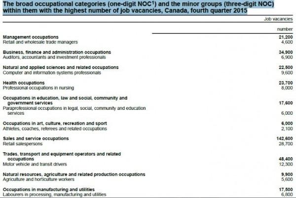 Du học cao đẳng nghề Canada theo chính sách CES – Cơ hội việc làm và định cư rộng mở - 3