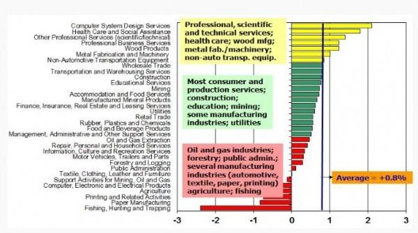 Source: ESDC, 2015 COPS industrial scenario (projections).