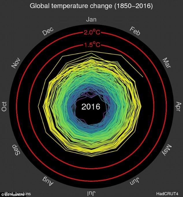 Bức hoạt họạ do nhà khoa học khí hậu Ed Hawkins tạo ra, thể hiện nhiệt độ toàn cầu tăng từng năm kể từ năm 1850 cho đến tận năm 2016.