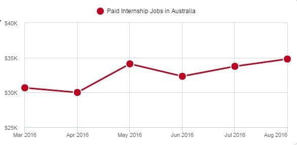 Nguồn: https://www.adzuna.com.au/paid-internship#stats