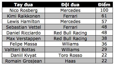 """Chiến thắng lịch sử của Max Verstappen, Mercedes """"tự bắn vào chân mình"""" - 13"""