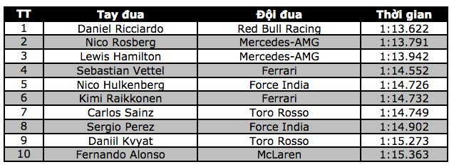 Ricciardo có pole tại chặng đua đường phố - 10