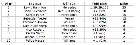 Lewis Hamilton khẳng định đẳng cấp nhà vô địch - 13