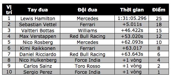Vettel thiếu chút may mắn để đánh bại Hamilton - 10