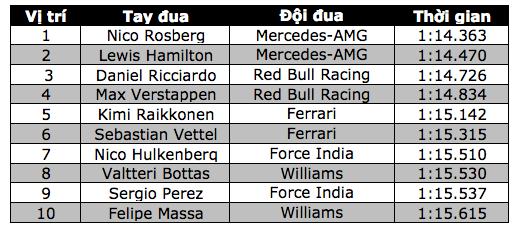 Nico Rosberg thi đấu chói sáng tại sân nhà - 8