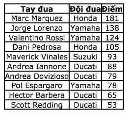 """Ducati """"nhuộm đỏ"""" đường đua với chiến thắng của Iannone - 12"""