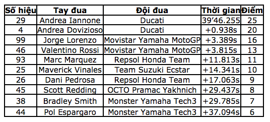 """Ducati """"nhuộm đỏ"""" đường đua với chiến thắng của Iannone - 11"""