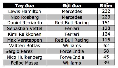 Nico Rosberg thắng dễ tại Spa-Francorchamps - 11