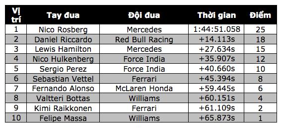 Nico Rosberg thắng dễ tại Spa-Francorchamps - 10