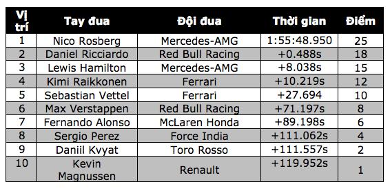 Nico Rosberg thắng tuyệt đối tại chặng đua Singapore - 14