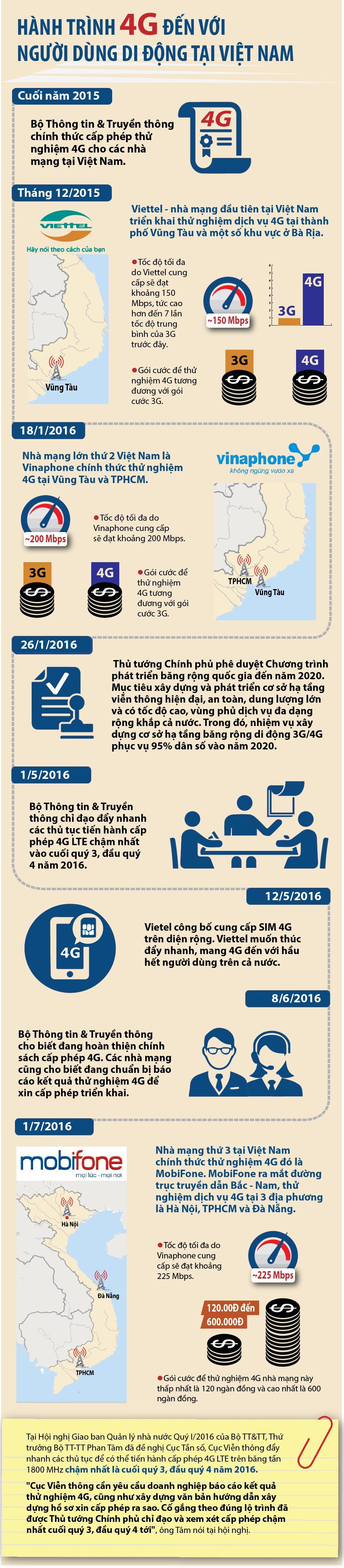 [Infographics] Hành trình 4G đến với người dùng di động tại Việt Nam - 1