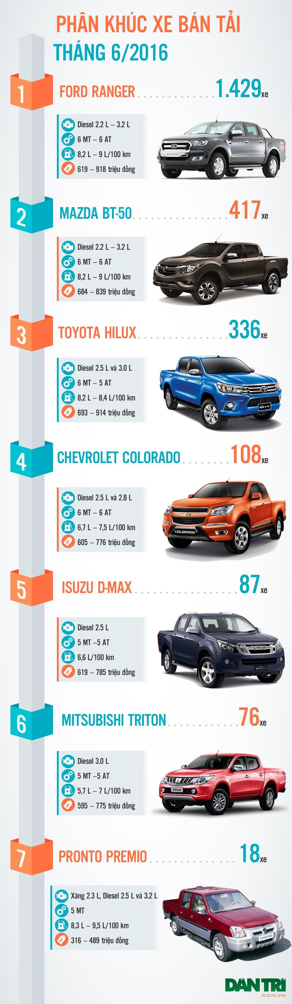 Phân khúc xe bán tải tháng 6/2016: Ranger vẫn là số 1 - 1